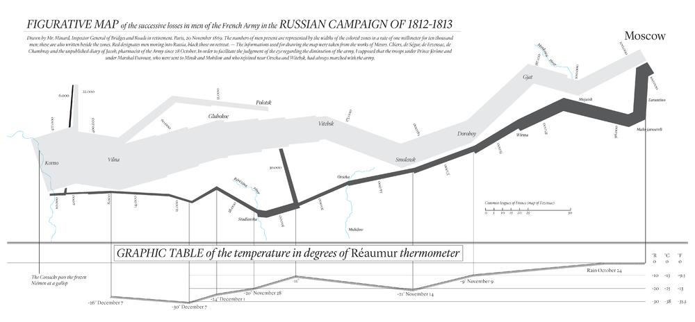 Mappa della campagna di Russia, 1869 C. J. Minard