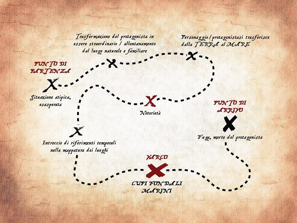 Mappa narrativa per <em>Cola Pesce</em> - Barbara Ferraro per Libri Calzelunghe