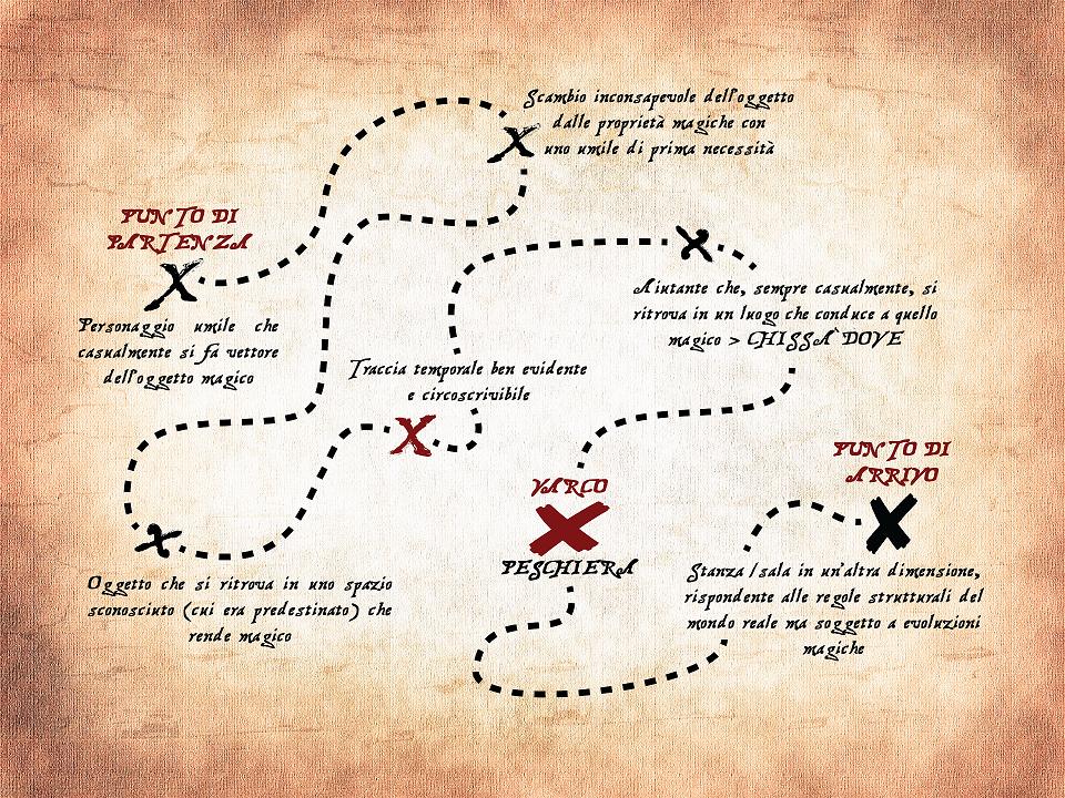 Mappa narrativa per <em>Il Principe Granchio</em> - Barbara Ferraro per Libri Calzelunghe